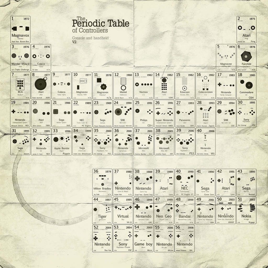 Periodic table of controllers v2 theoreti diagram of controllers gamestrikefo Image collections